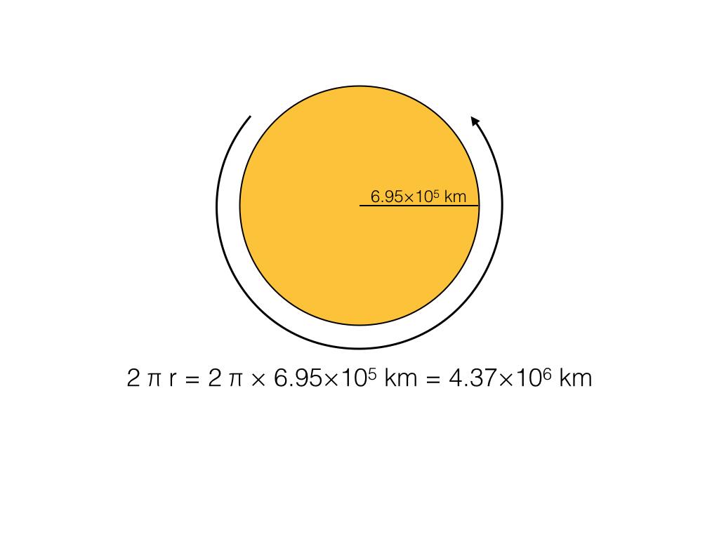 Solar Circumference